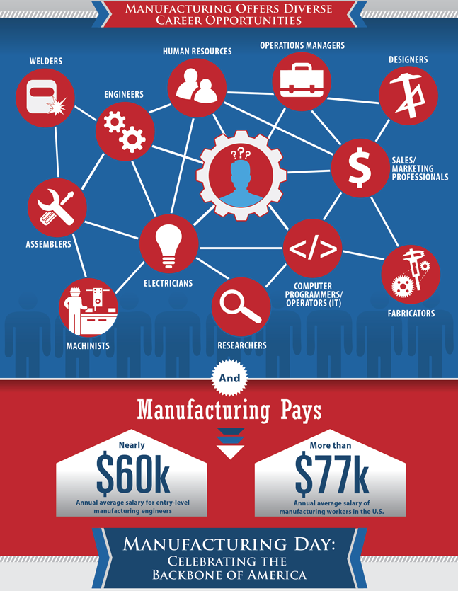 The Importance of Manufacturing Day